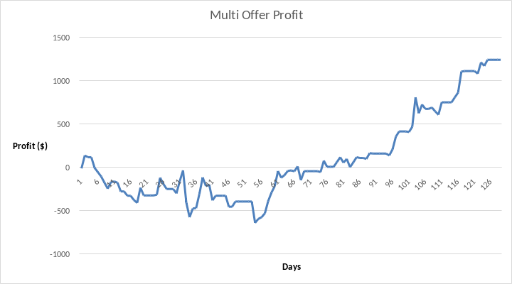 Profit of no lay multi betting over 127 days.