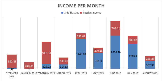 Financial Freedom Australia income per month graph - August 2019.